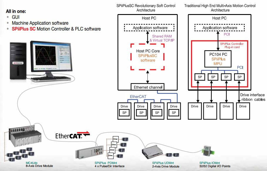 All You Need to Know About the Usage of EtherCAT - Advanced Motion